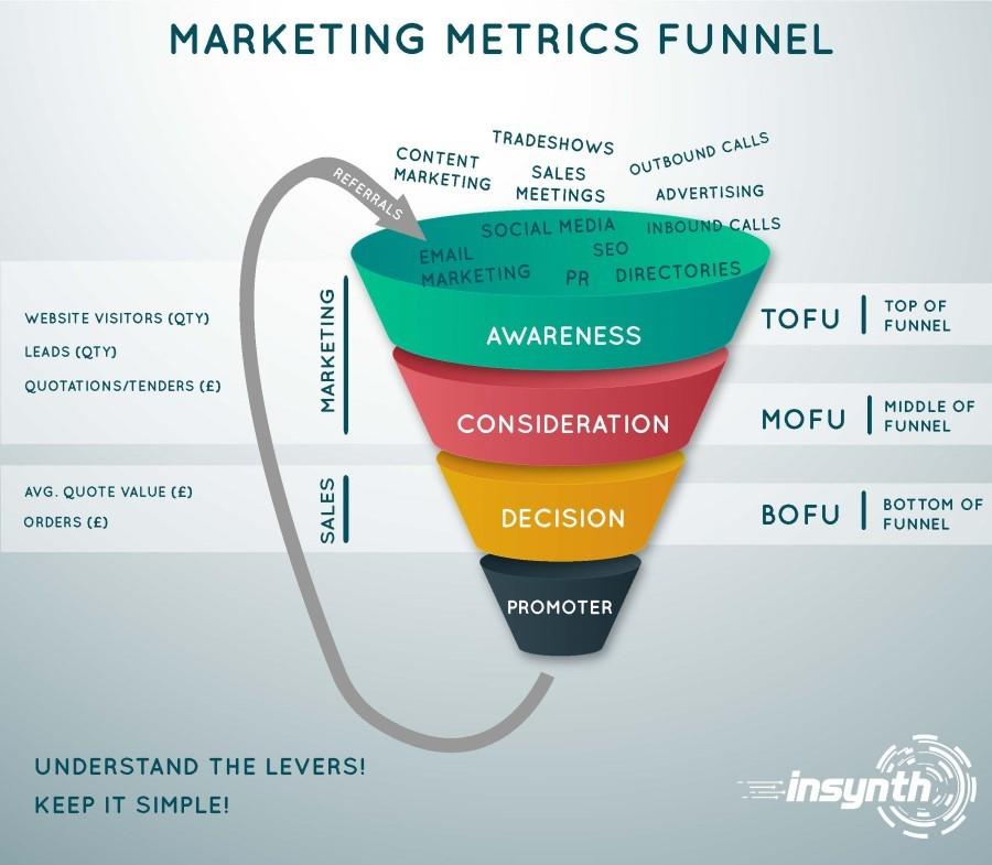 Image of Marketing Metrics Funnel